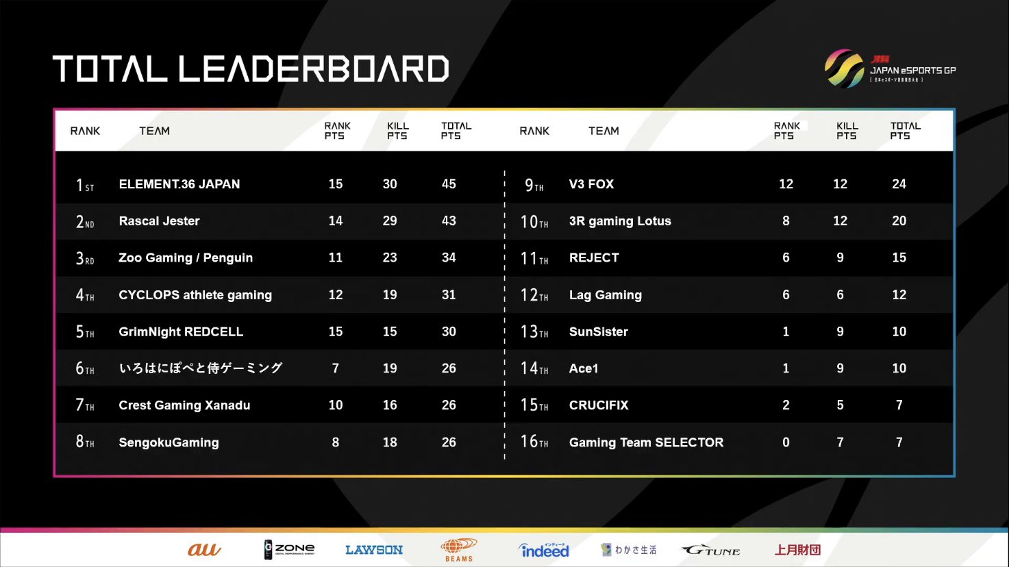 『ELEMENT.36 JAPAN』【PUBG部門】JeSU JAPAN eSPORTS GRAND PRIX PUBG 日本代表選考会結果報告